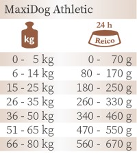MaxiDog® Athletic