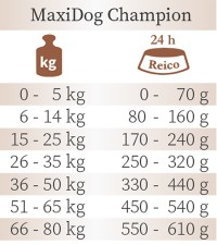 MaxiDog® Champion